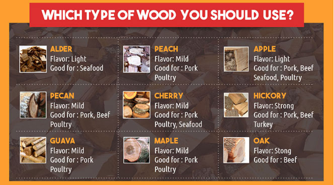 What Is The Best Wood For Smoking Brisket